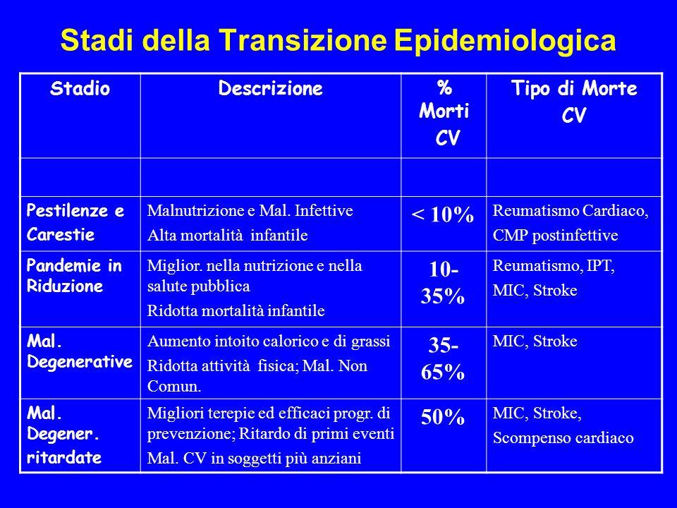 Stadi della Transizione Epidemiologica