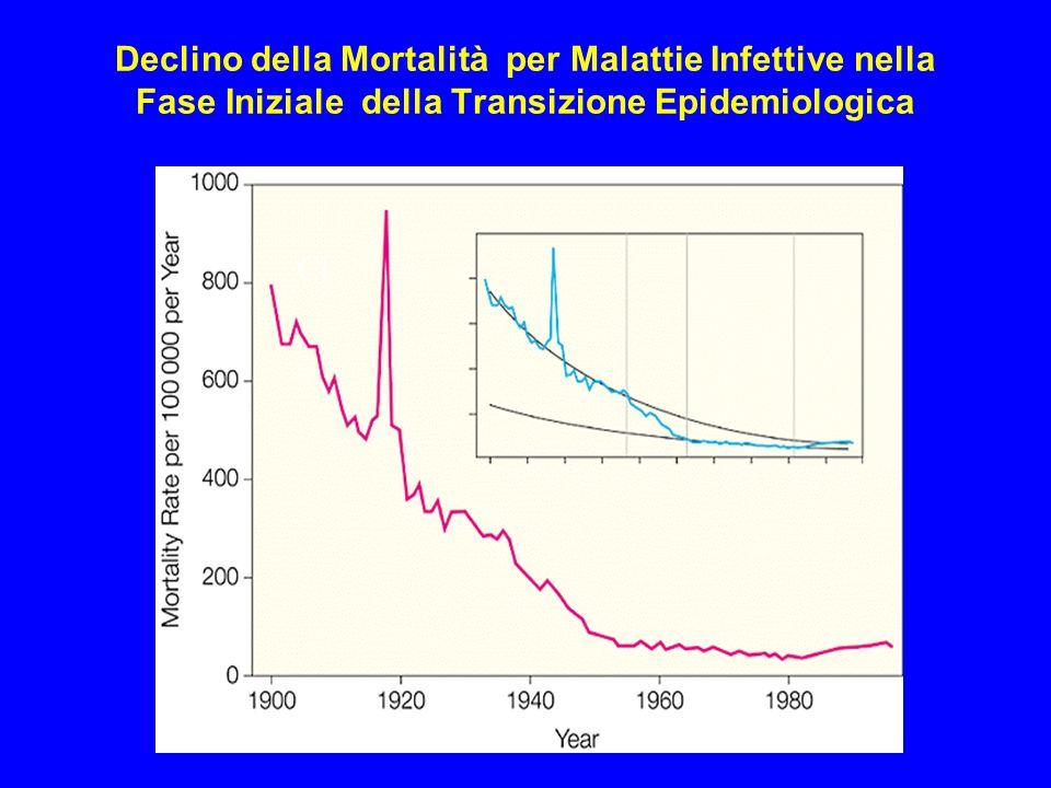 Declino della Mortalità per Malattie Infettive nella Fase Iniziale della Transizione Epidemiologica