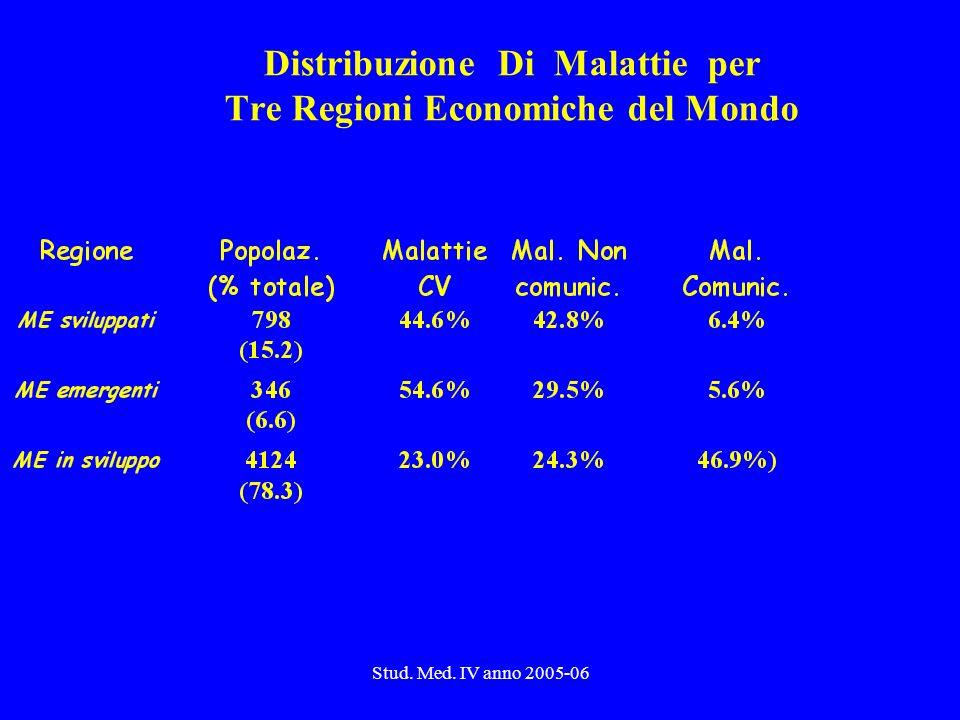 Distribuzione Di Malattie per Tre Regioni Economiche del Mondo
