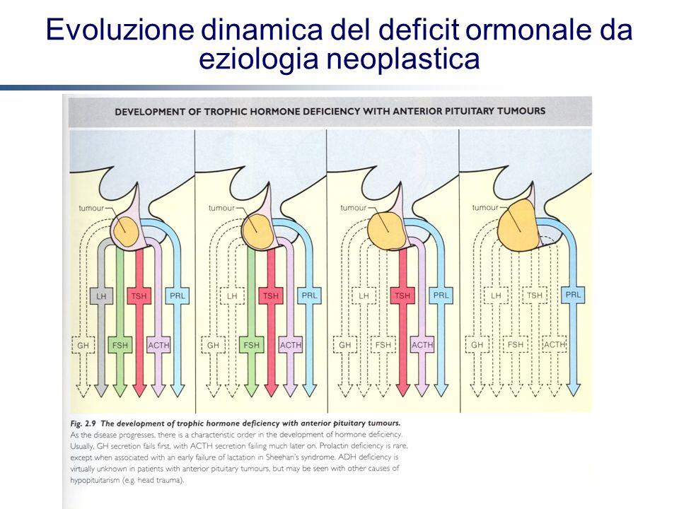 Evoluzione dinamica del deficit ormonale da eziologia neoplastica