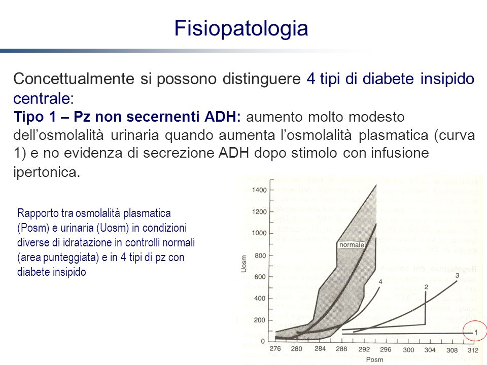 FisiopatologiaConcettualmente si possono distinguere 4 tipi di diabete insipido centrale: