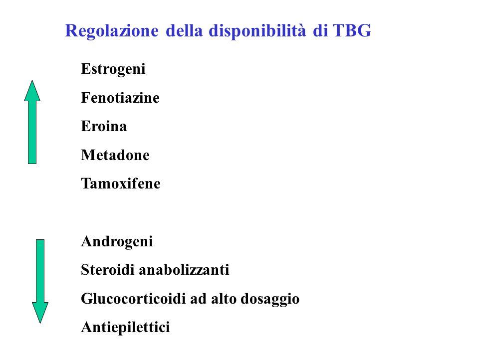 Regolazione della disponibilità di TBG