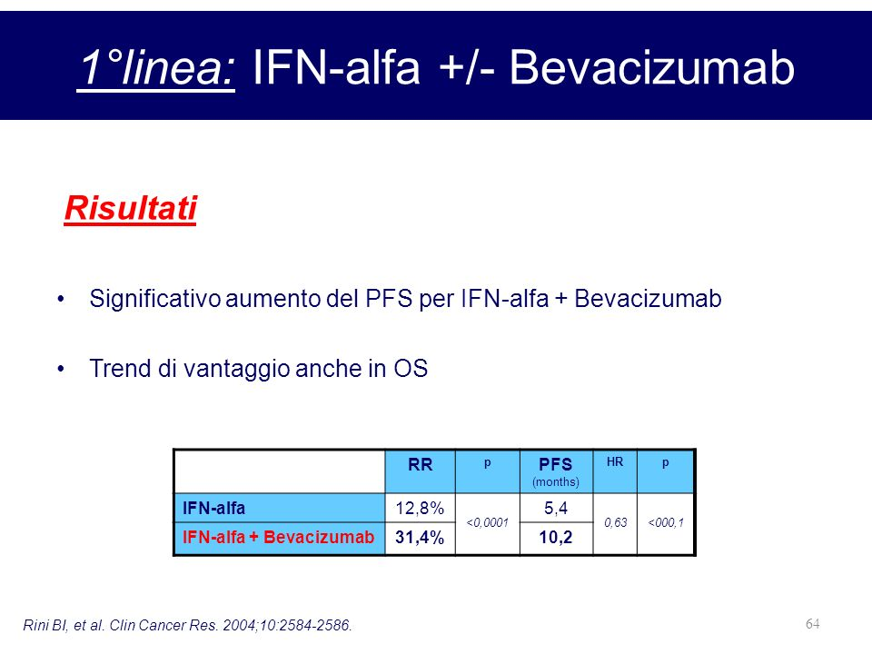 1°linea: IFN-alfa +/- Bevacizumab