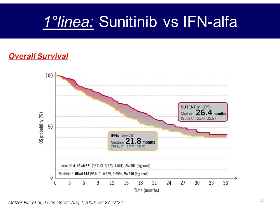 1°linea: Sunitinib vs IFN-alfa