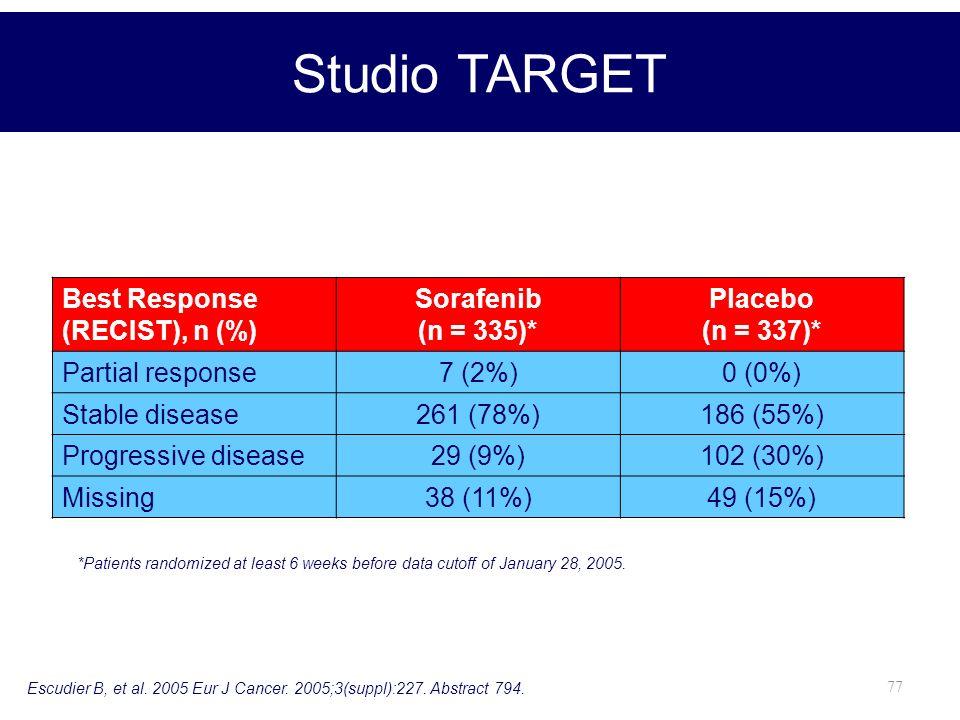Studio TARGET Best Response (RECIST), n (%) Sorafenib (n = 335)*
