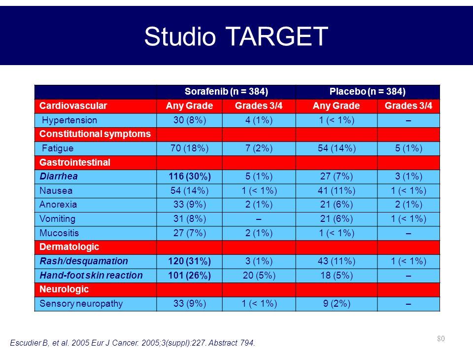 Studio TARGET Sorafenib (n = 384) Placebo (n = 384) Cardiovascular