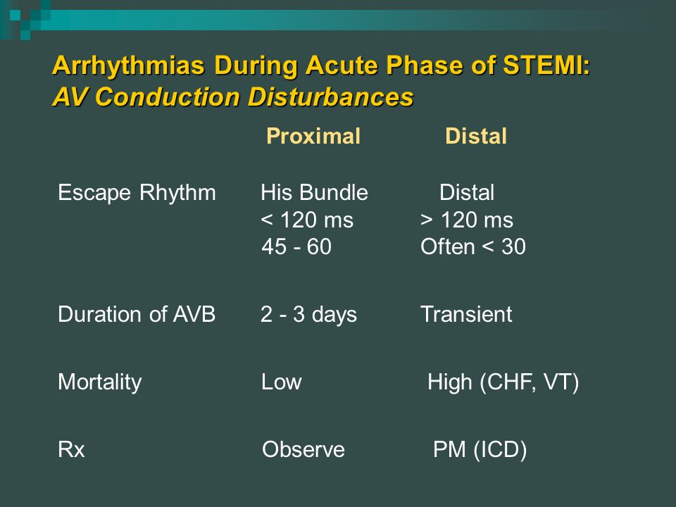 Arrhythmias During Acute Phase of STEMI: AV Conduction Disturbances