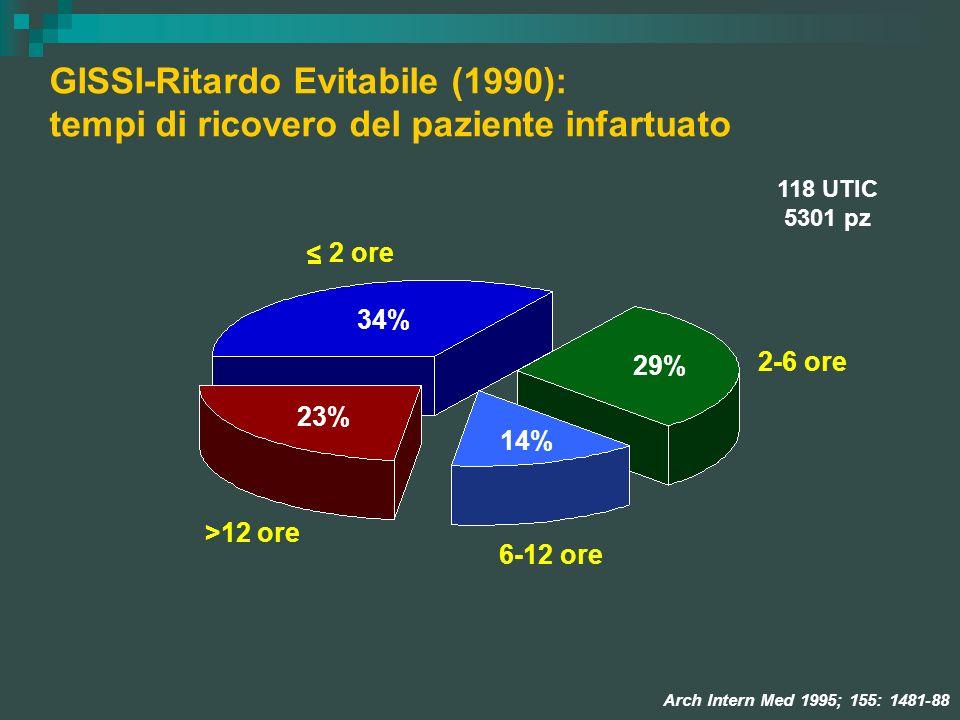 GISSI-Ritardo Evitabile (1990): tempi di ricovero del paziente infartuato