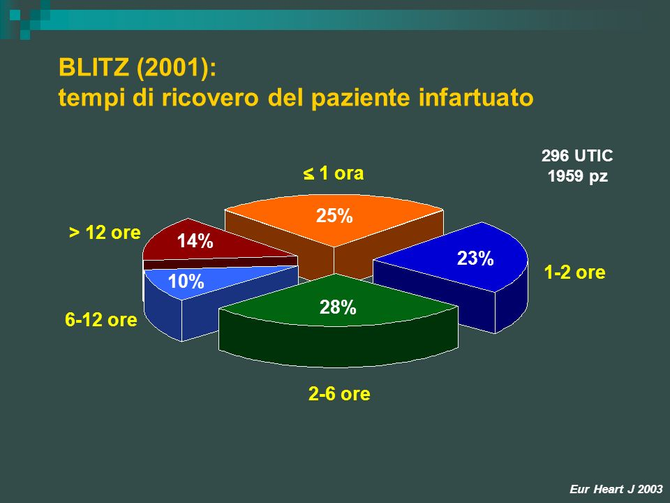 BLITZ (2001): tempi di ricovero del paziente infartuato