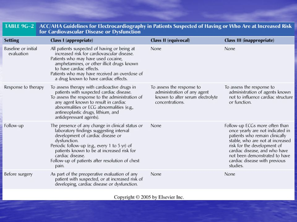 <b>TABLE 9G-2</b> ACC/AHA Guidelines for Electrocardiography in Patients Suspected of Having or Who Are at Increased Risk for Cardiovascular Disease or Dysfunction
