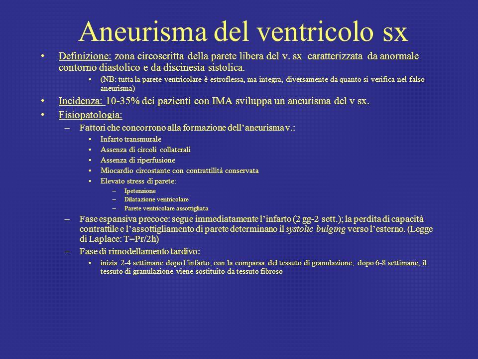 Aneurisma del ventricolo sx