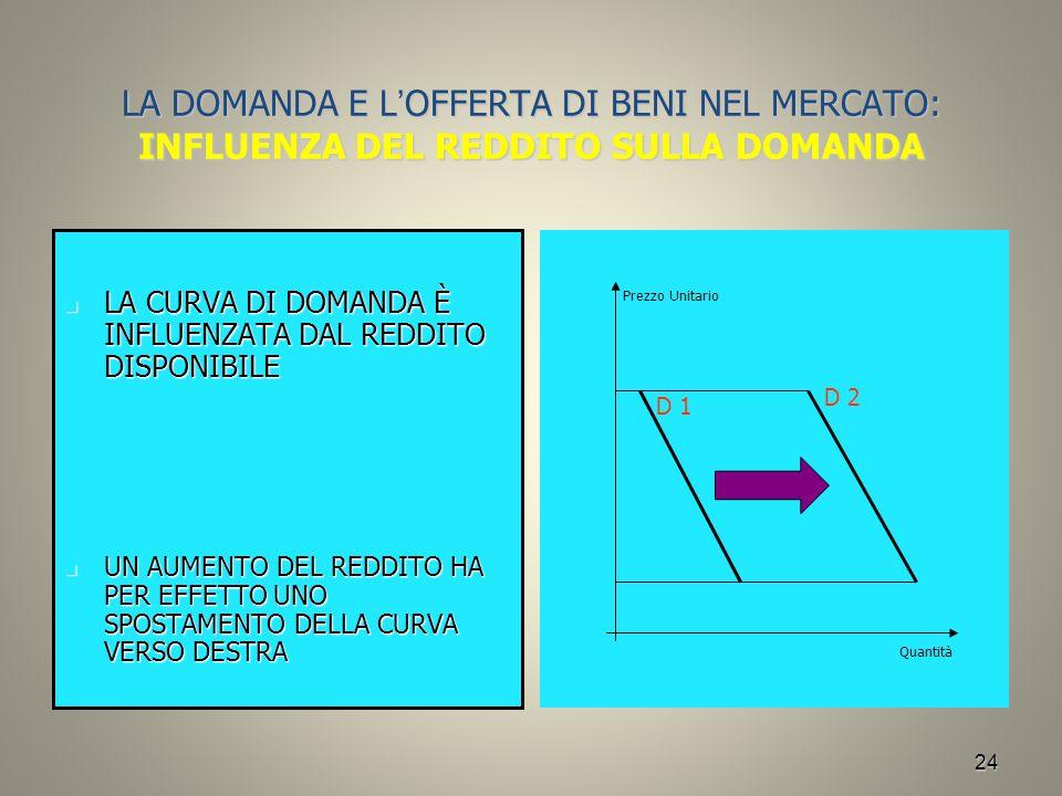 LA DOMANDA E L'OFFERTA DI BENI NEL MERCATO: INFLUENZA DEL REDDITO SULLA DOMANDA
