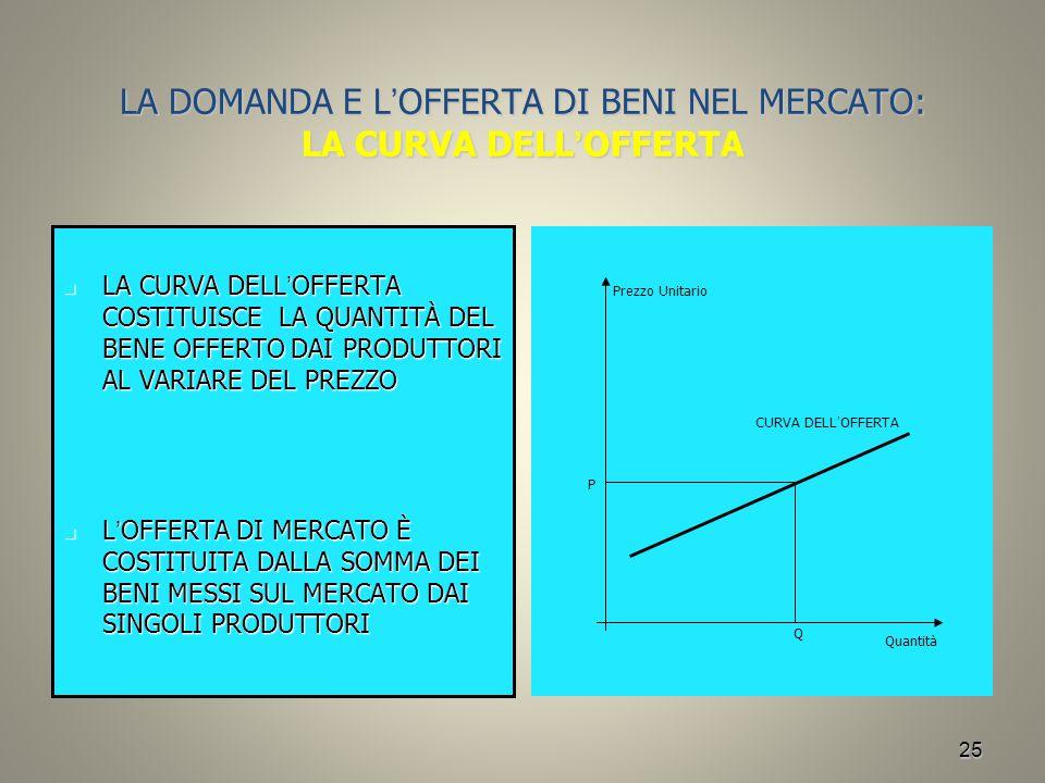 LA DOMANDA E L'OFFERTA DI BENI NEL MERCATO: LA CURVA DELL'OFFERTA