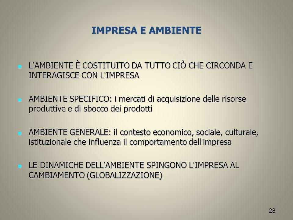 IMPRESA E AMBIENTE L'AMBIENTE È COSTITUITO DA TUTTO CIÒ CHE CIRCONDA E INTERAGISCE CON L'IMPRESA.