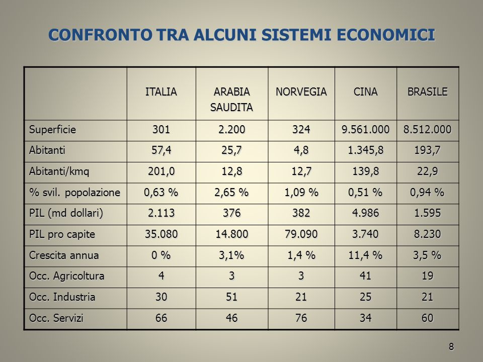 CONFRONTO TRA ALCUNI SISTEMI ECONOMICI