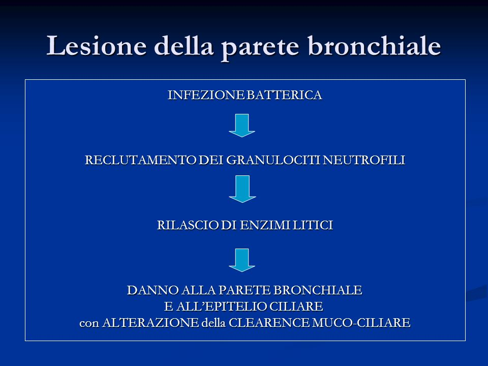 Lesione della parete bronchiale