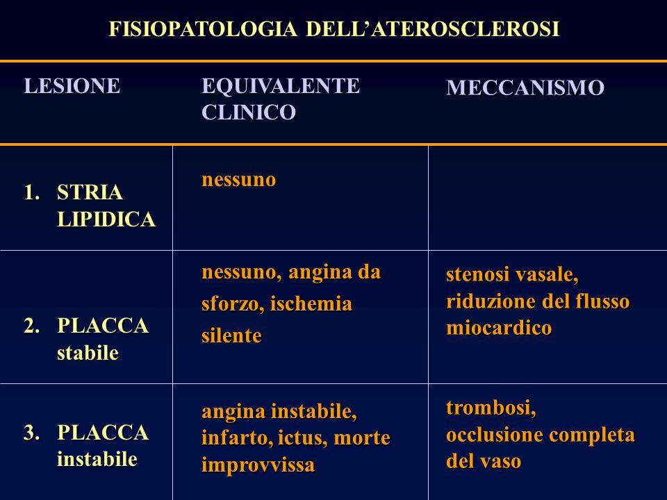 FISIOPATOLOGIA DELL'ATEROSCLEROSI