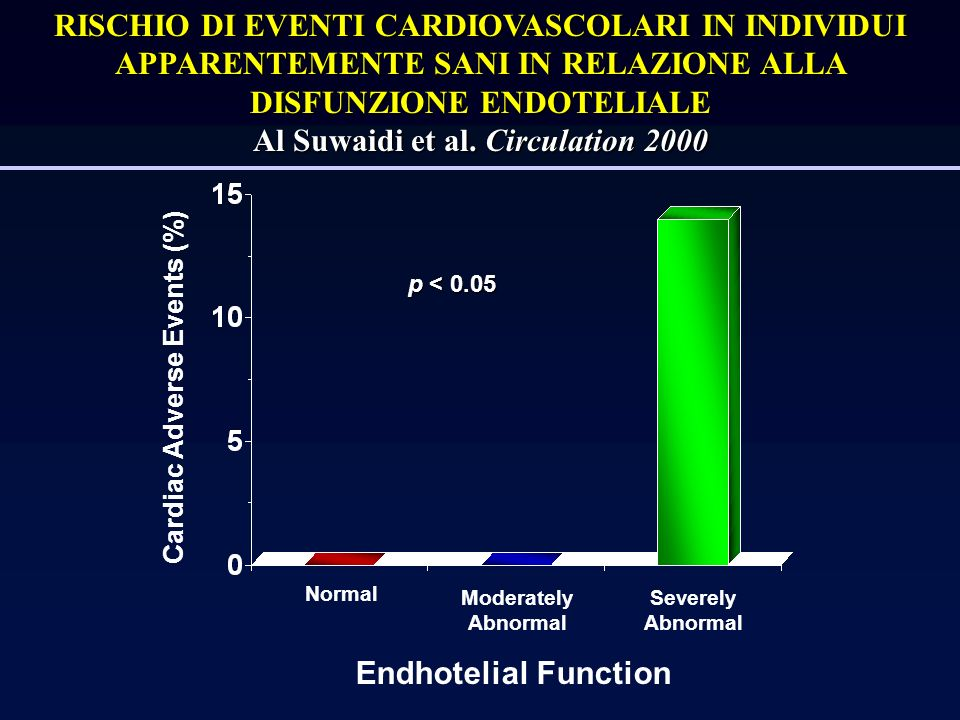 Al Suwaidi et al. Circulation 2000 Cardiac Adverse Events (%)