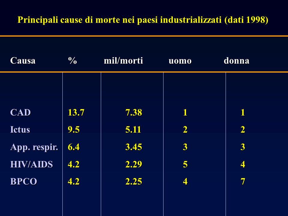 Principali cause di morte nei paesi industrializzati (dati 1998)