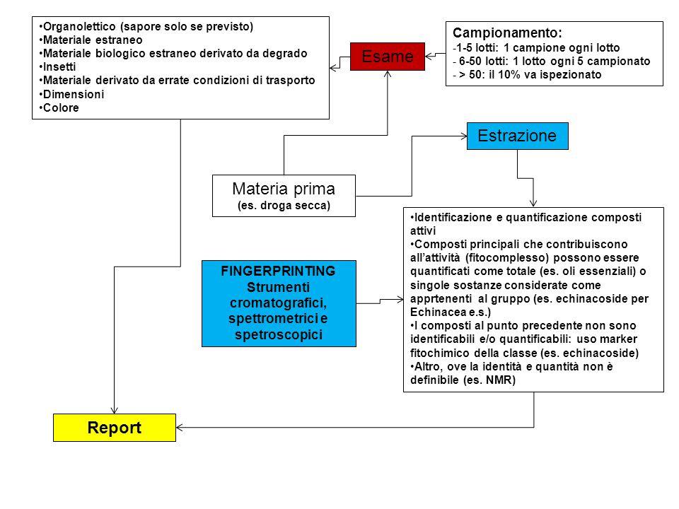 Strumenti cromatografici, spettrometrici e spetroscopici