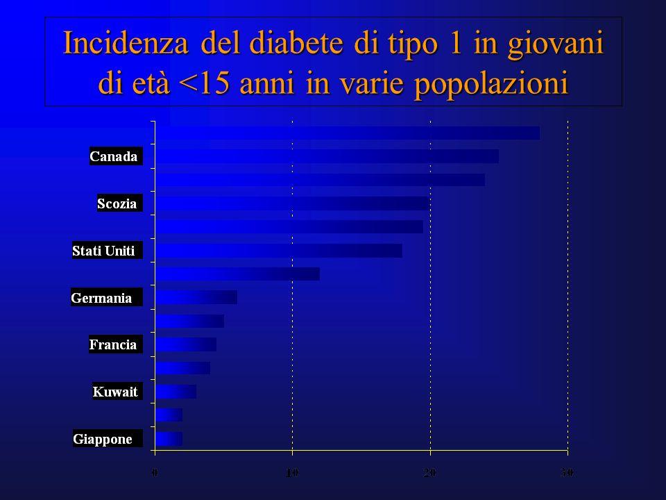Incidenza del diabete di tipo 1 in giovani di età <15 anni in varie popolazioni