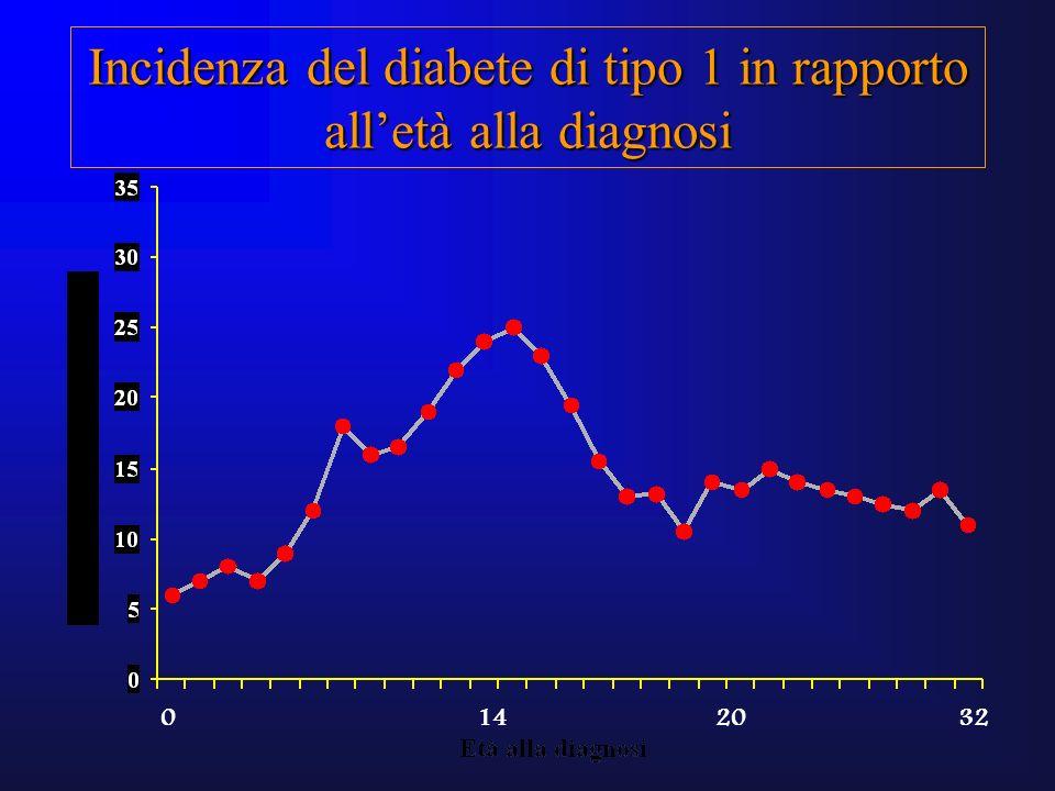 Incidenza del diabete di tipo 1 in rapporto all'età alla diagnosi