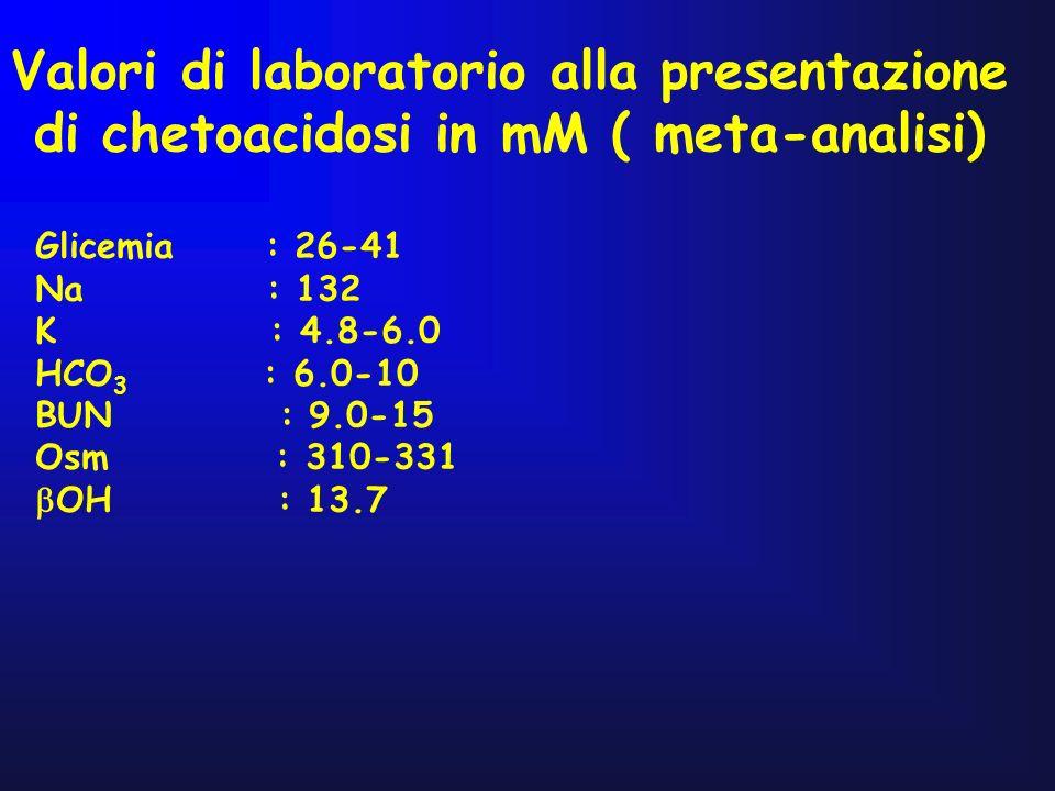 Valori di laboratorio alla presentazione di chetoacidosi in mM ( meta-analisi)