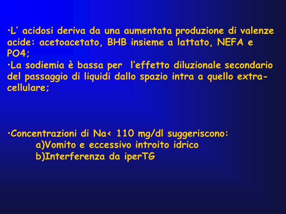 L' acidosi deriva da una aumentata produzione di valenze acide: acetoacetato, BHB insieme a lattato, NEFA e PO4;
