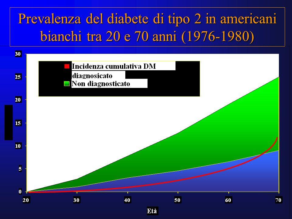 Prevalenza del diabete di tipo 2 in americani bianchi tra 20 e 70 anni (1976-1980)