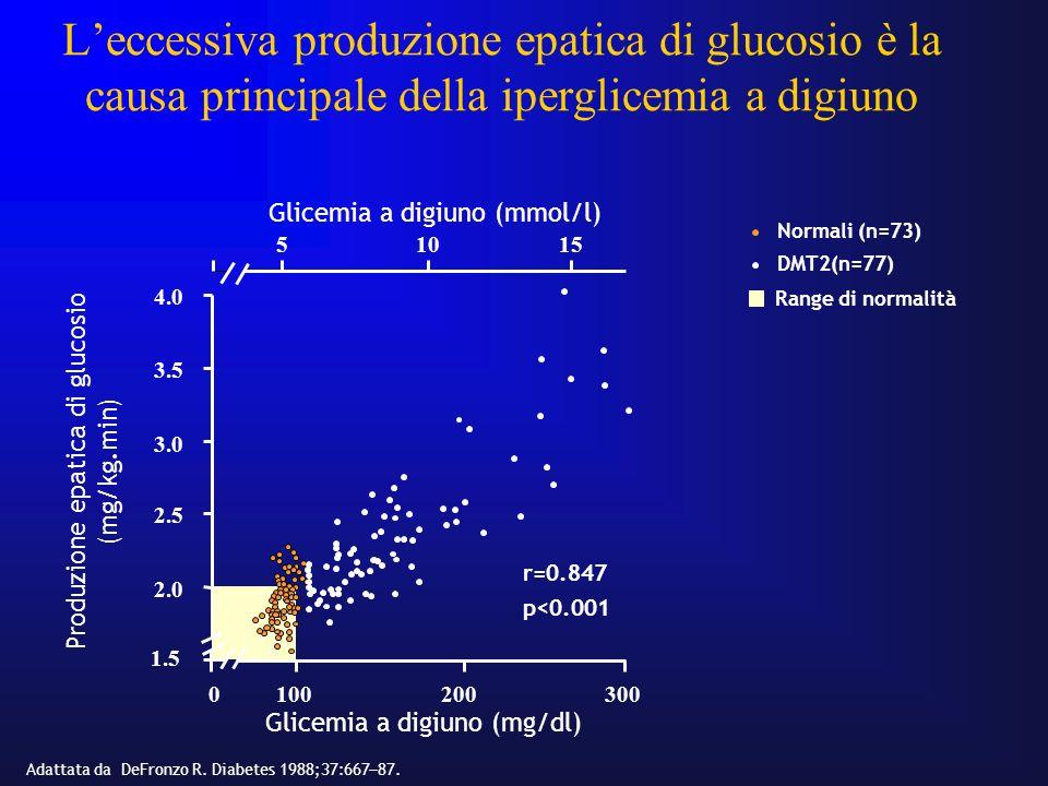 L'eccessiva produzione epatica di glucosio è la causa principale della iperglicemia a digiuno