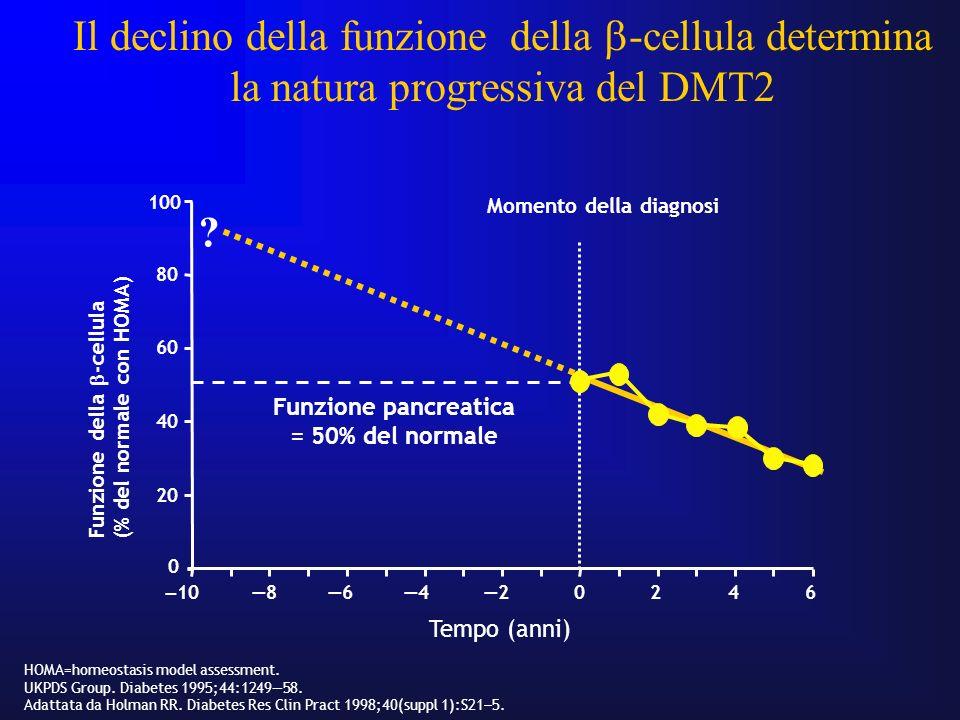 Il declino della funzione della -cellula determina la natura progressiva del DMT2