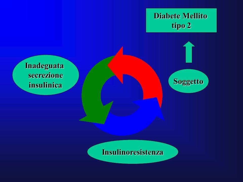 Diabete Mellito tipo 2 Inadeguata secrezione insulinica Soggetto Insulinoresistenza