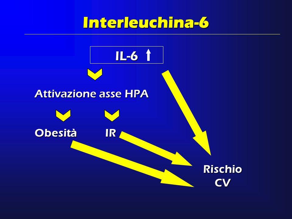 Interleuchina-6 IL-6 Attivazione asse HPA Obesità IR Rischio CV