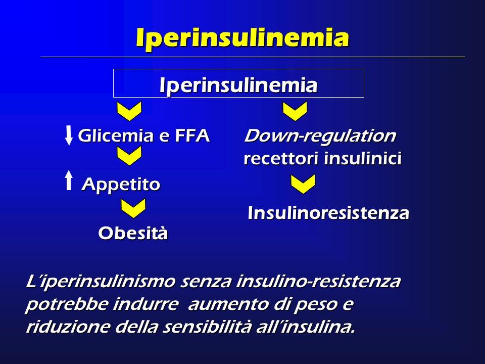 Iperinsulinemia Iperinsulinemia Glicemia e FFA