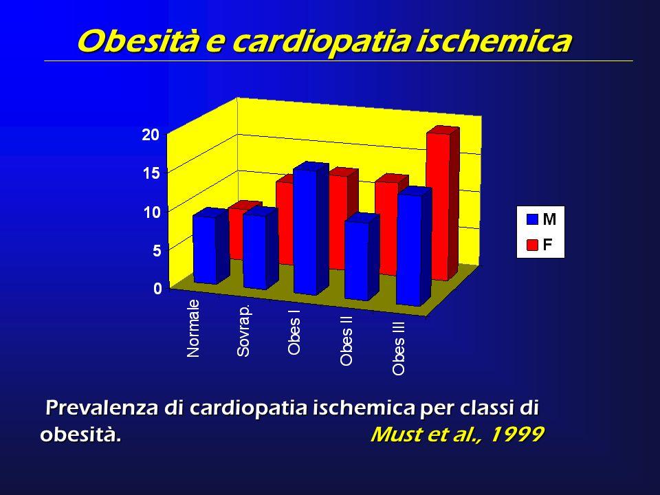 Obesità e cardiopatia ischemica