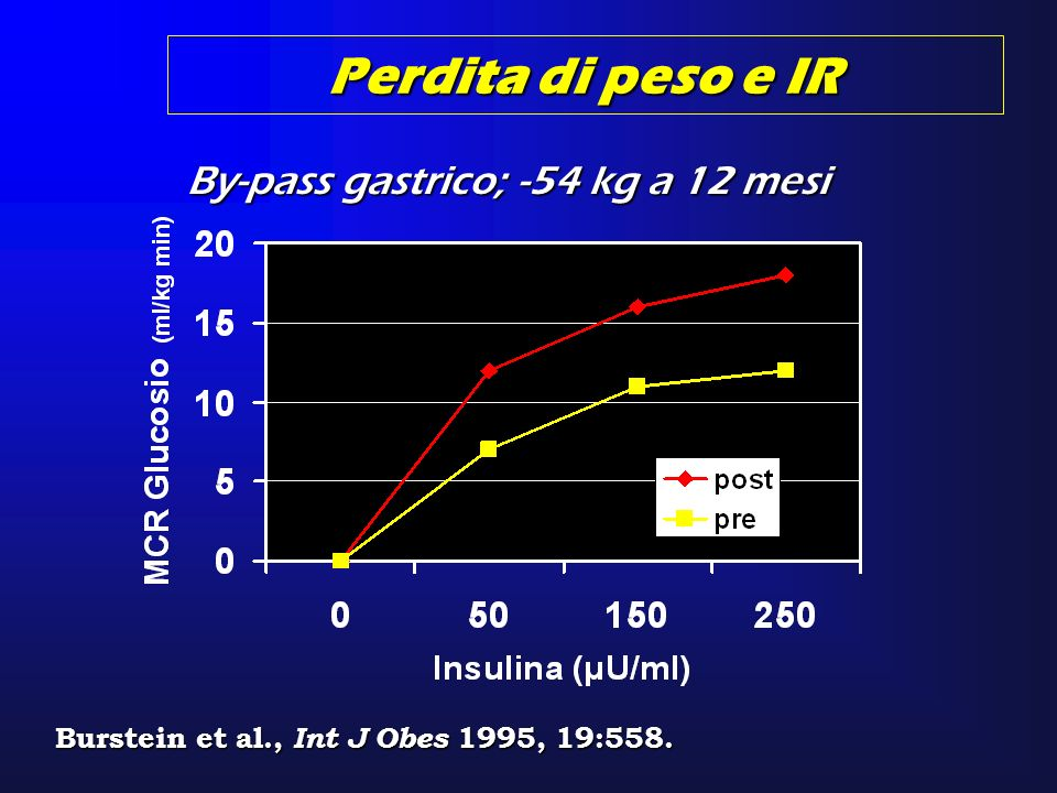 Burstein et al., Int J Obes 1995, 19:558.