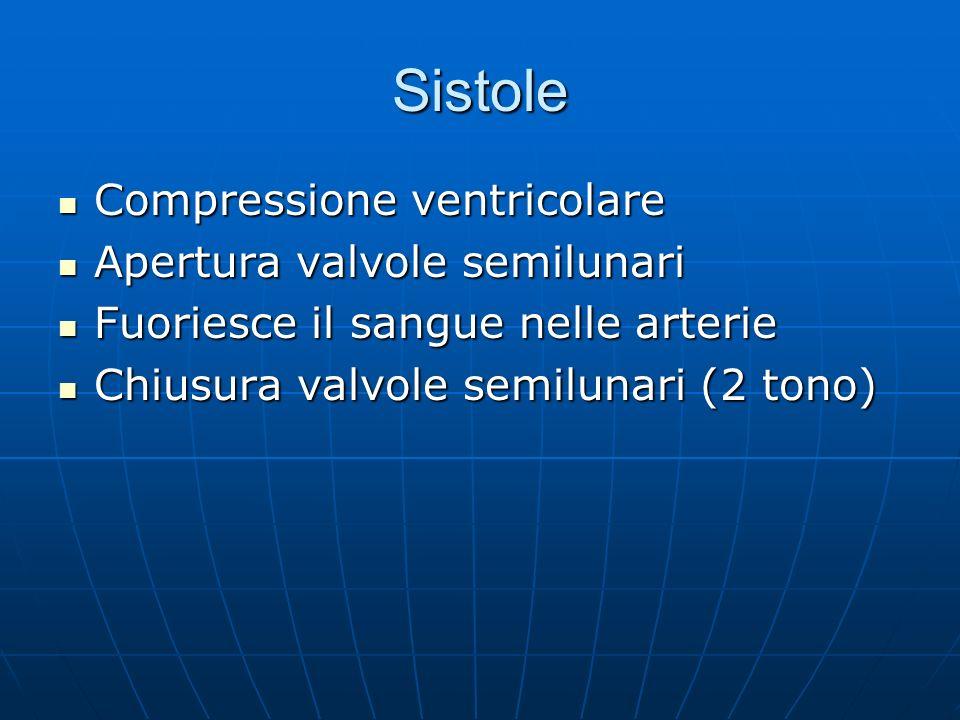 Sistole Compressione ventricolare Apertura valvole semilunari