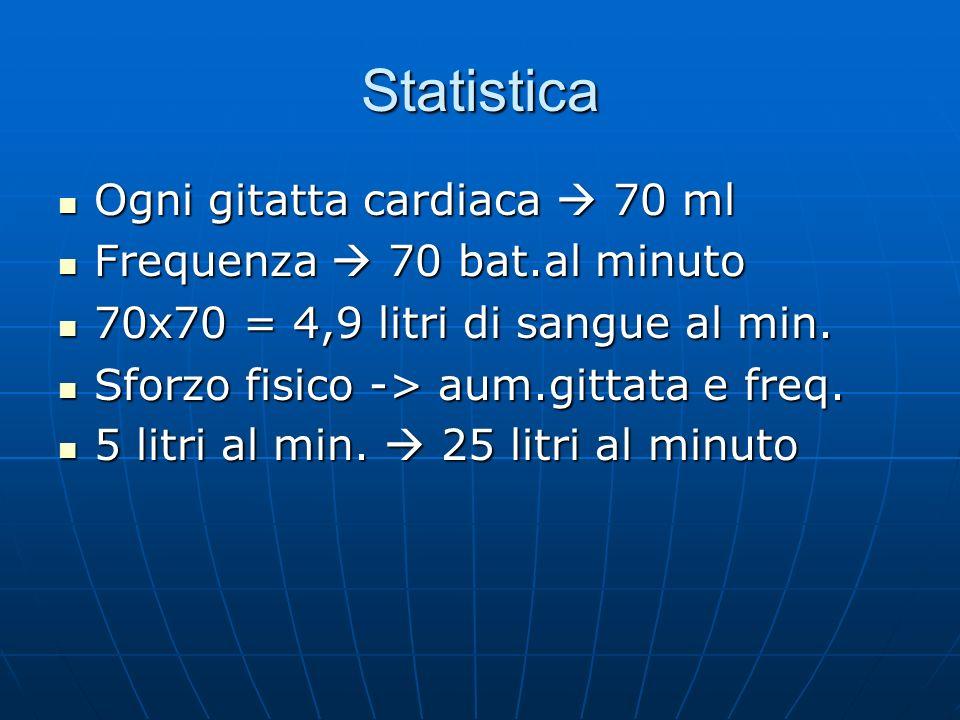 Statistica Ogni gitatta cardiaca  70 ml Frequenza  70 bat.al minuto
