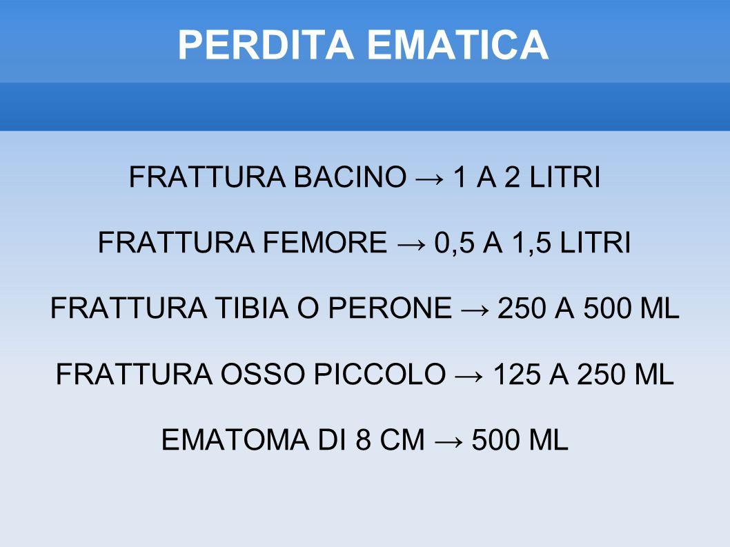 PERDITA EMATICA FRATTURA BACINO → 1 A 2 LITRI
