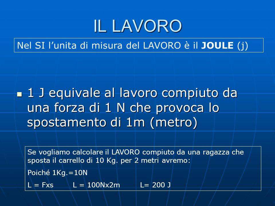 IL LAVORONel SI l'unita di misura del LAVORO è il JOULE (j)