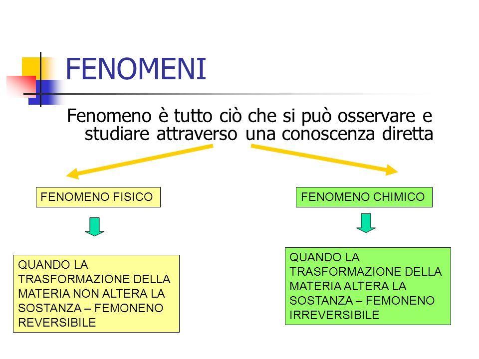 FENOMENI Fenomeno è tutto ciò che si può osservare e studiare attraverso una conoscenza diretta. FENOMENO FISICO.