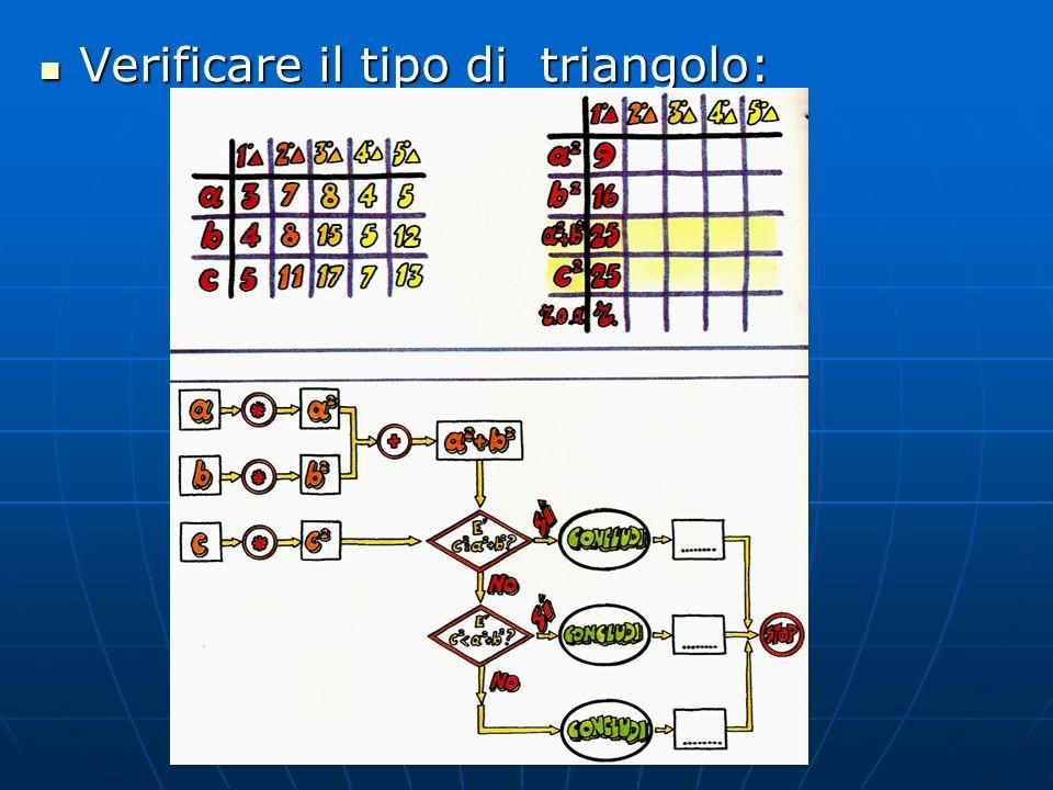 Verificare il tipo di triangolo: