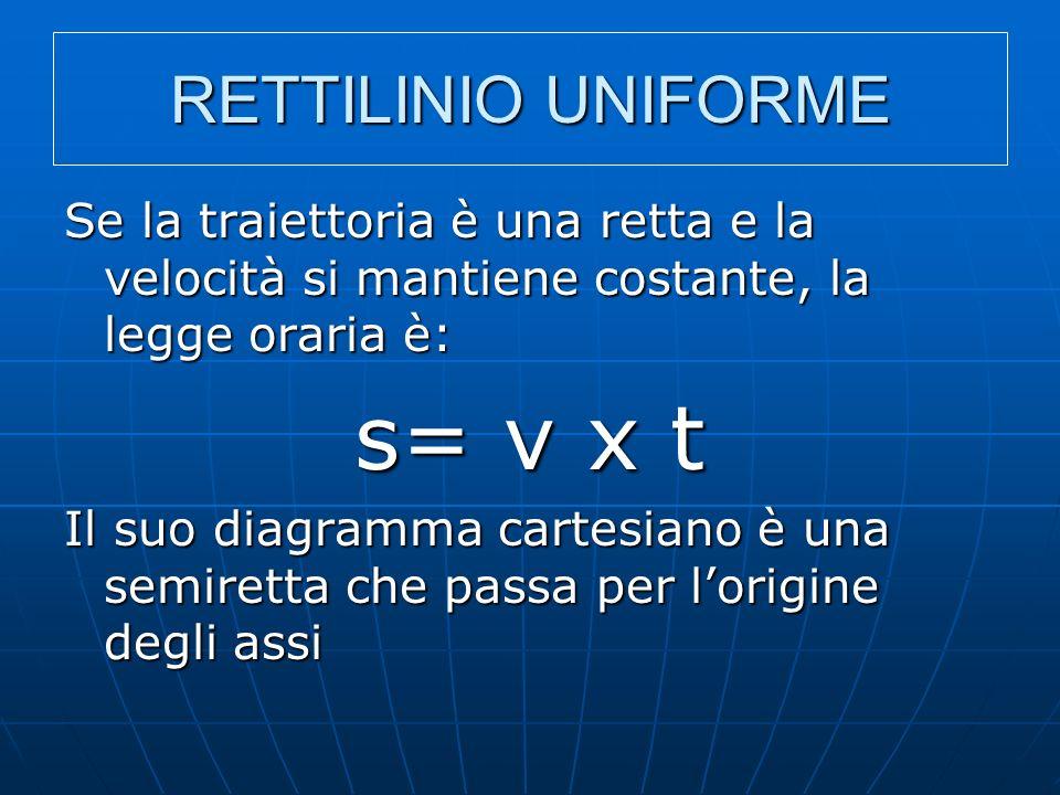 s= v x t RETTILINIO UNIFORME