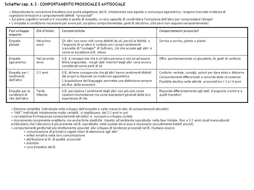 Schaffer cap. 6.3 – COMPORTAMENTO PROSOCIALE E ANTISOCIALE