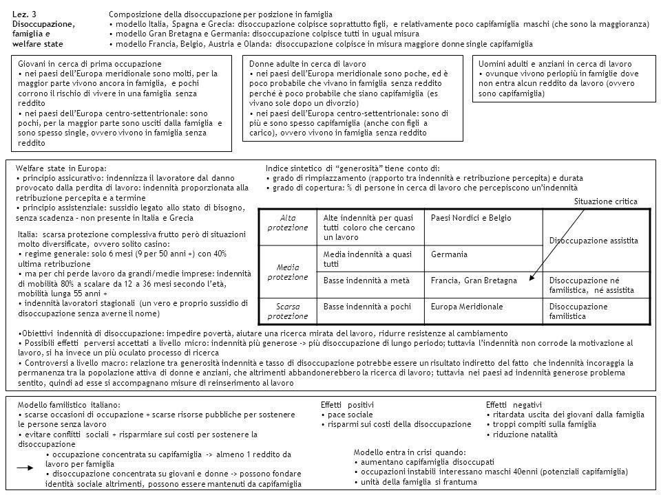 Lez. 3 Disoccupazione, famiglia e welfare state. Composizione della disoccupazione per posizione in famiglia.
