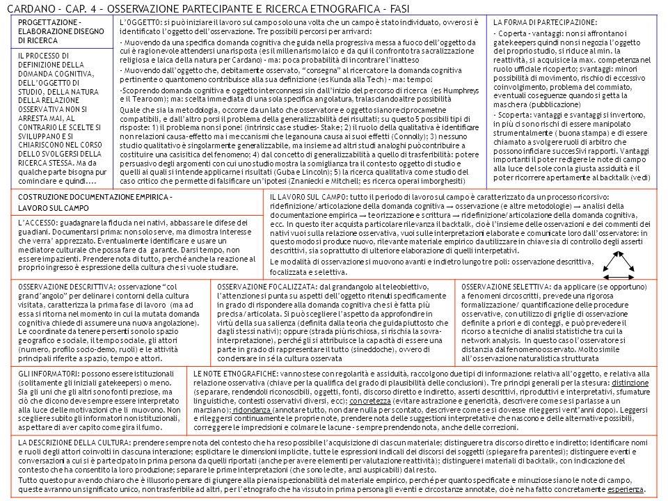 CARDANO - CAP. 4 – OSSERVAZIONE PARTECIPANTE E RICERCA ETNOGRAFICA - FASI