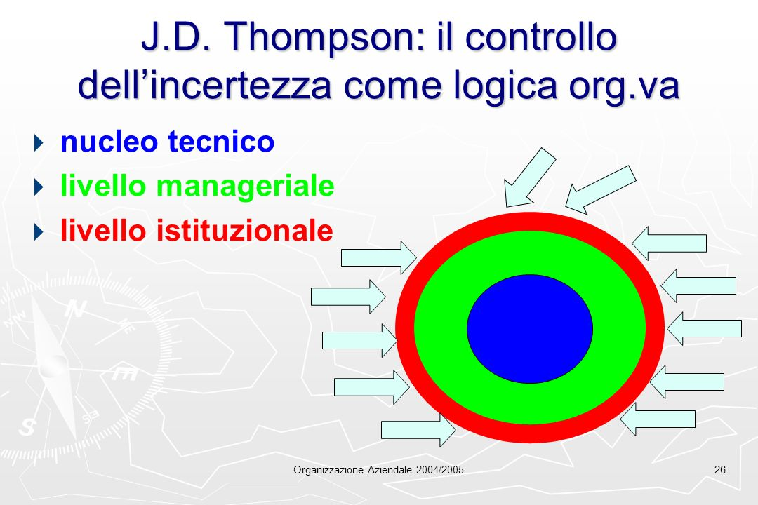 J.D. Thompson: il controllo dell'incertezza come logica org.va