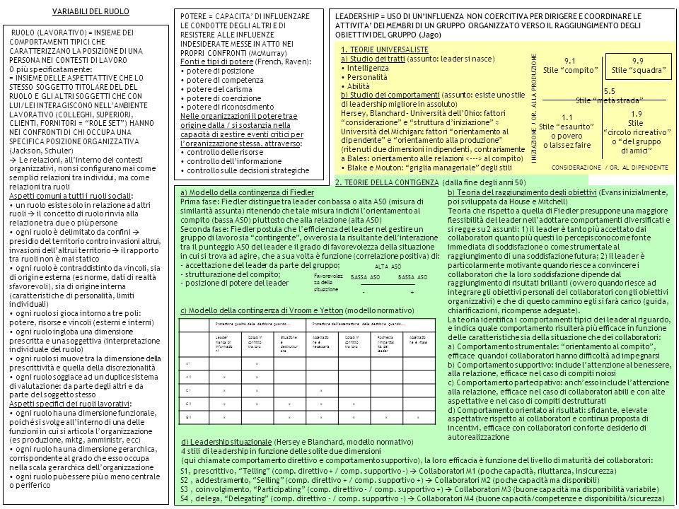 Variabili organizzative ppt scaricare for Studio di funzione a due variabili