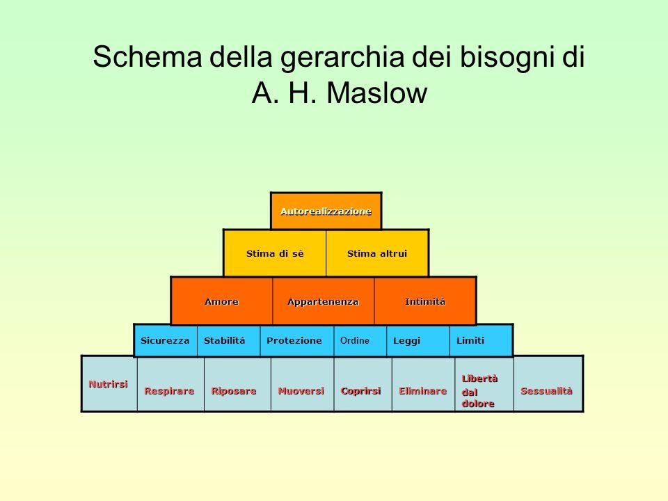 Schema della gerarchia dei bisogni di A. H. Maslow