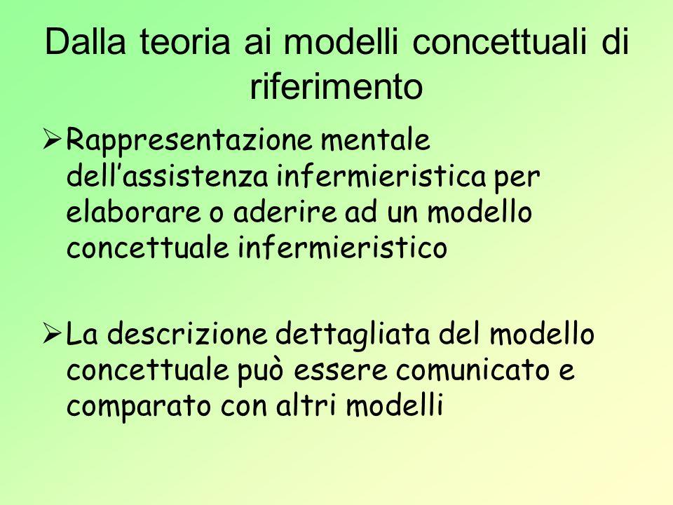 Dalla teoria ai modelli concettuali di riferimento